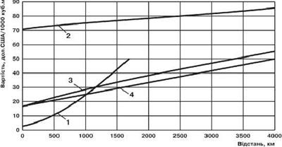 Порівняння собівартости різних способів транспортування газу водним шляхом залежно від відстані: 1 — підводним трубопроводом; 2 — зрідженого газу; 3 — стиснутого газу спеціяльними суднами; 4 — стиснутого газу рухомими трубопроводами